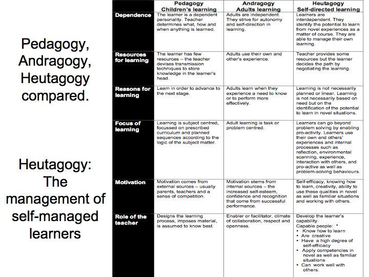 pedagogy-heutagogy-compared https://www.teachthought.com/pedagogy/a-primer-in-heutagogy-and-self-directed-learning/